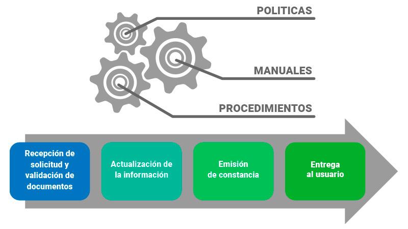 servicios-reingenieria-de-procesos-imagen-01